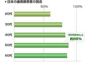 歯周病は日本の成人の8割がかかっている